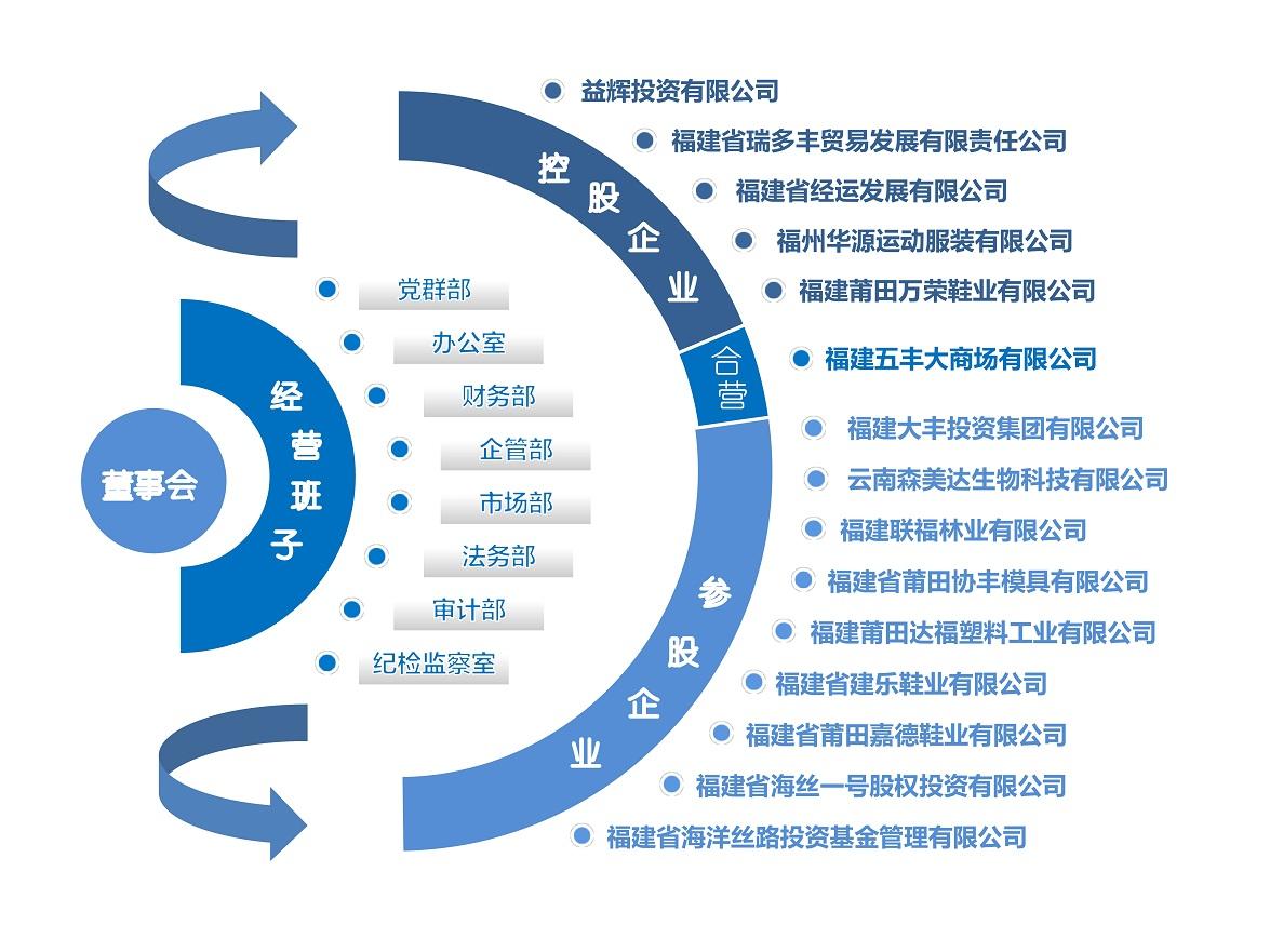 组织架构2021.8.jpg